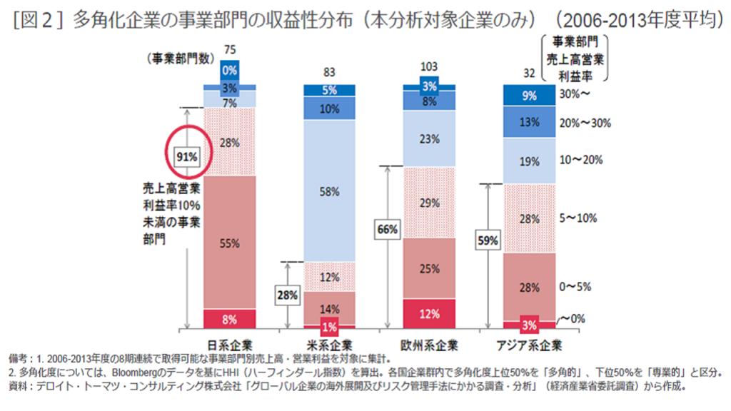 多角化企業の事業部門の収益性分布
