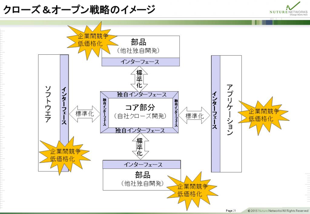 クローズ&オープン戦略のイメージ