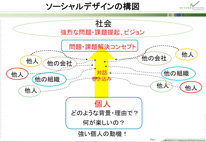 ソーシャルデザインの構図