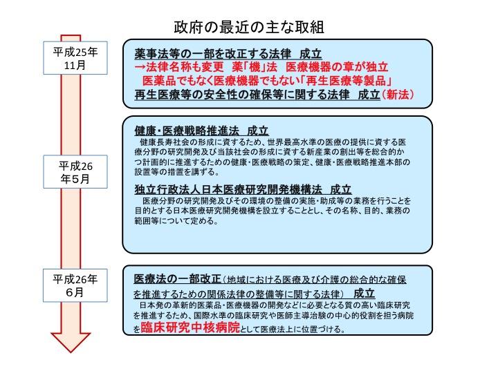 医療と非医療のはざまに生まれる新次元(上)図1