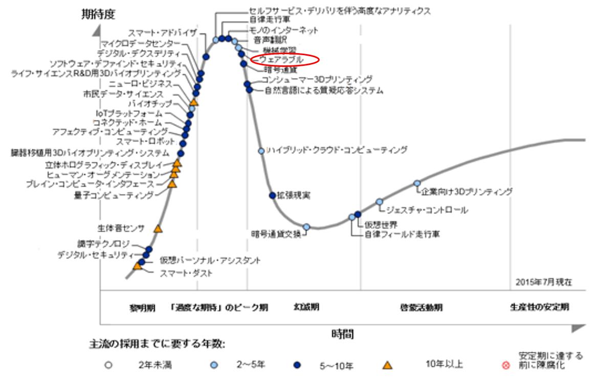 図1:「先進テクノロジーのパイプサイクル」ガートナー社(2015年8月)