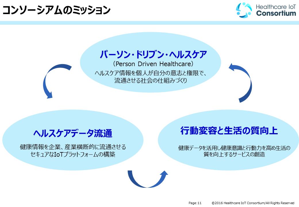図3:ヘルスケアIoTコンソーシアム活動ミッション