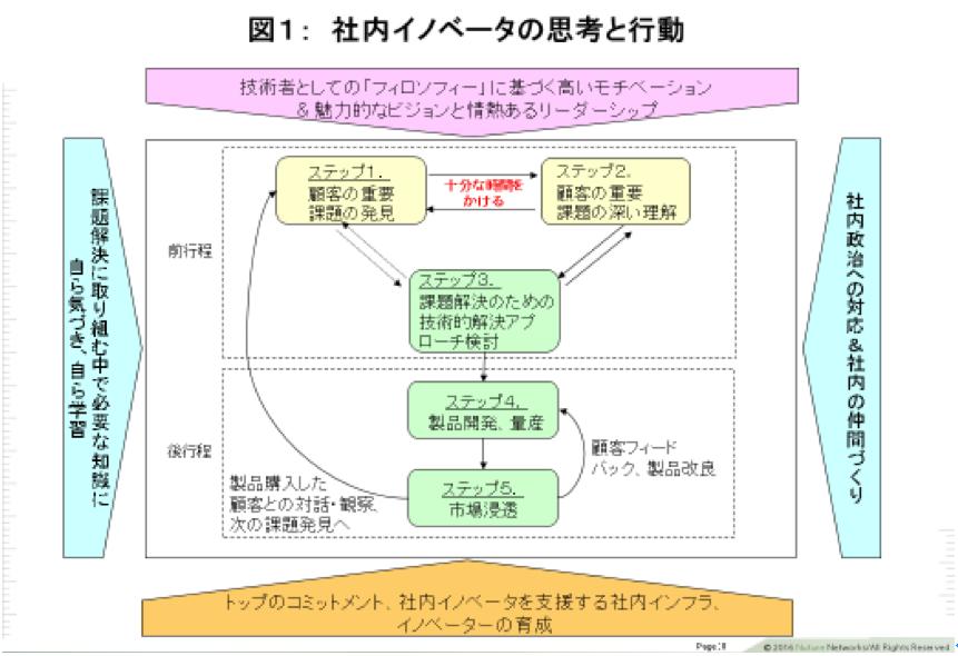 図1 社内イノベータの思考と行動