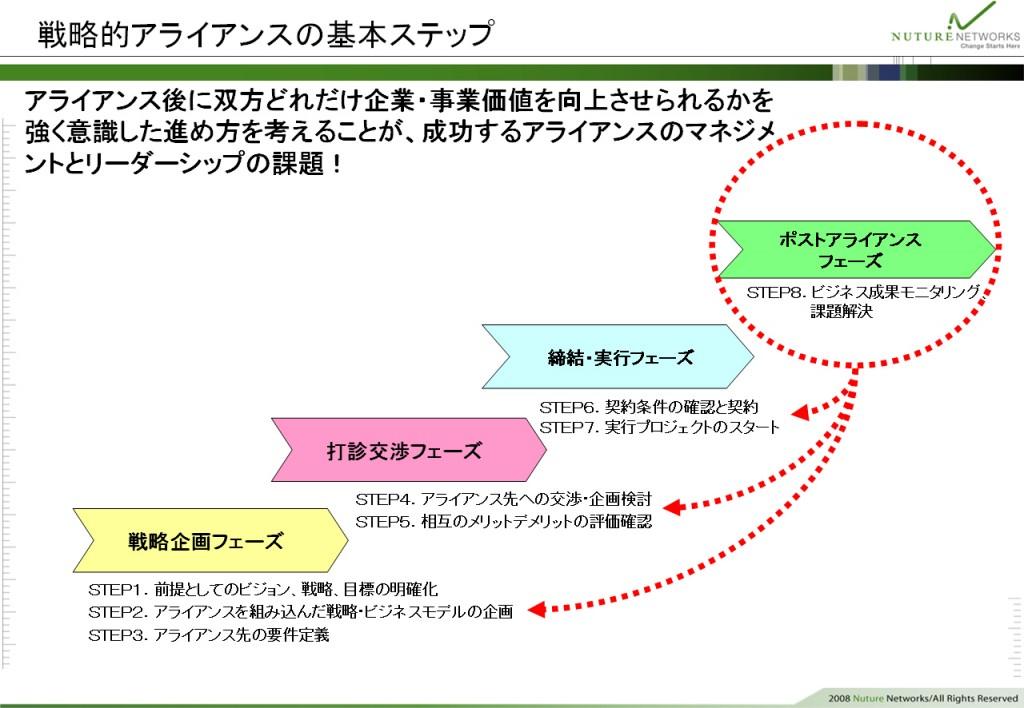 戦略的アライアンスの基本ステップ