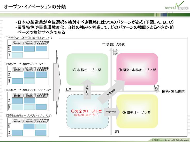 オープンイノベーションの分類
