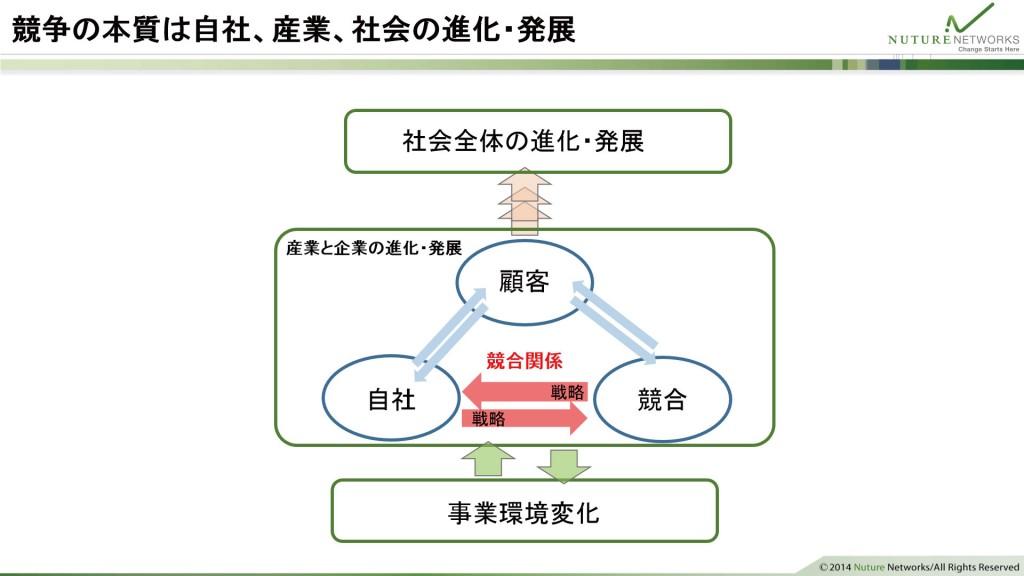 図2 競争の本質は自社、産業、社会の進化・発展